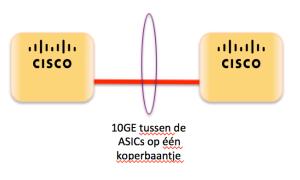 25G - 10GE tussen de ASICs