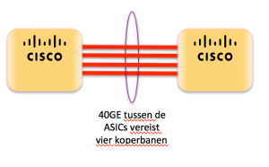 25G - 40GE tussen de ASICs