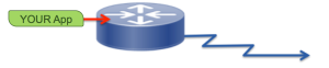 Remote router met KVM